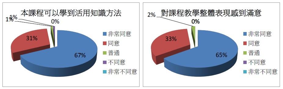 %e6%95%b4%e9%ab%94%e6%bb%bf%e6%84%8f%e5%ba%a6%e8%88%87%e7%9f%a5%e8%ad%98%e6%b4%bb%e7%94%a8